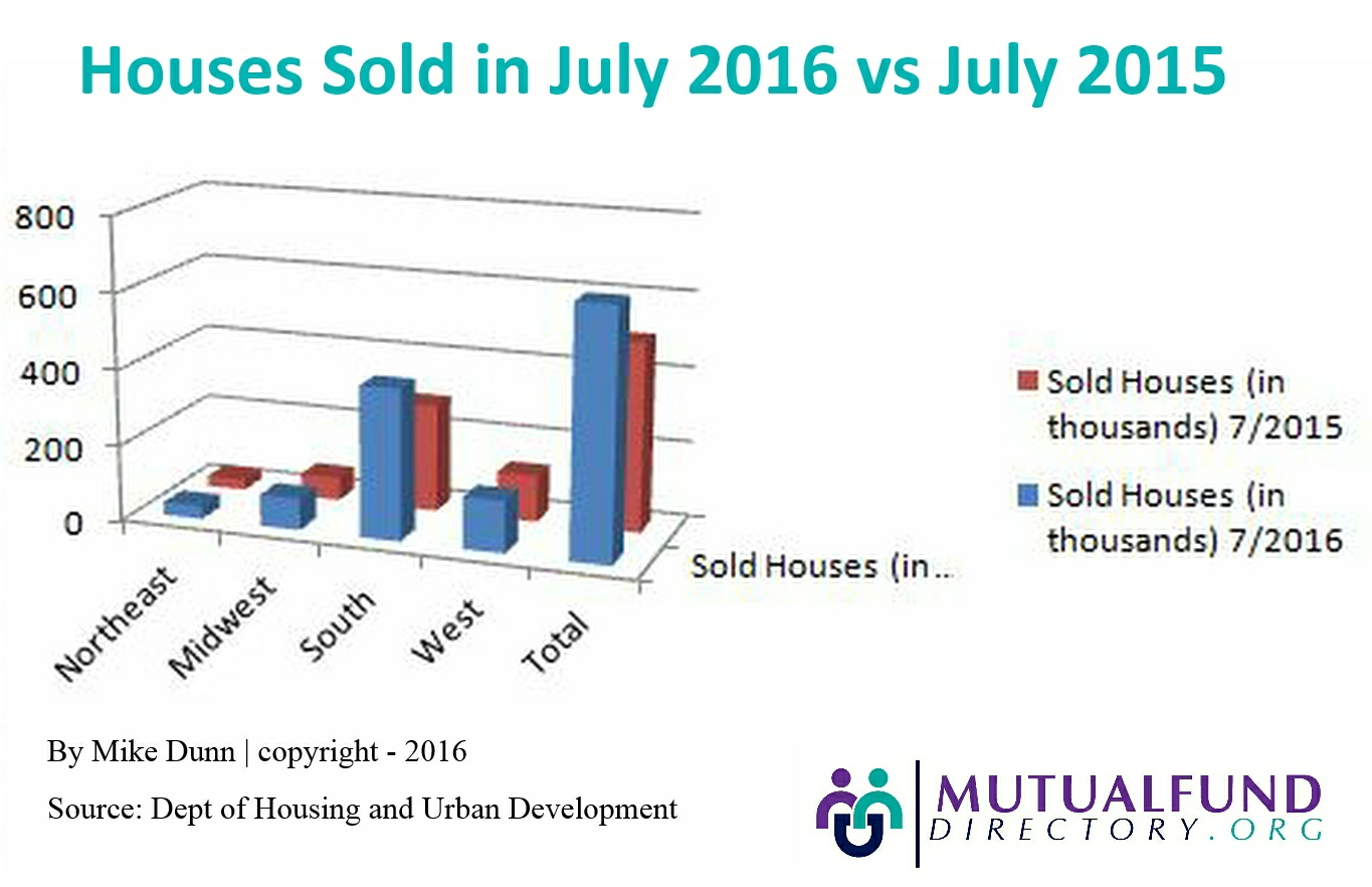 2016 houses sold infographic