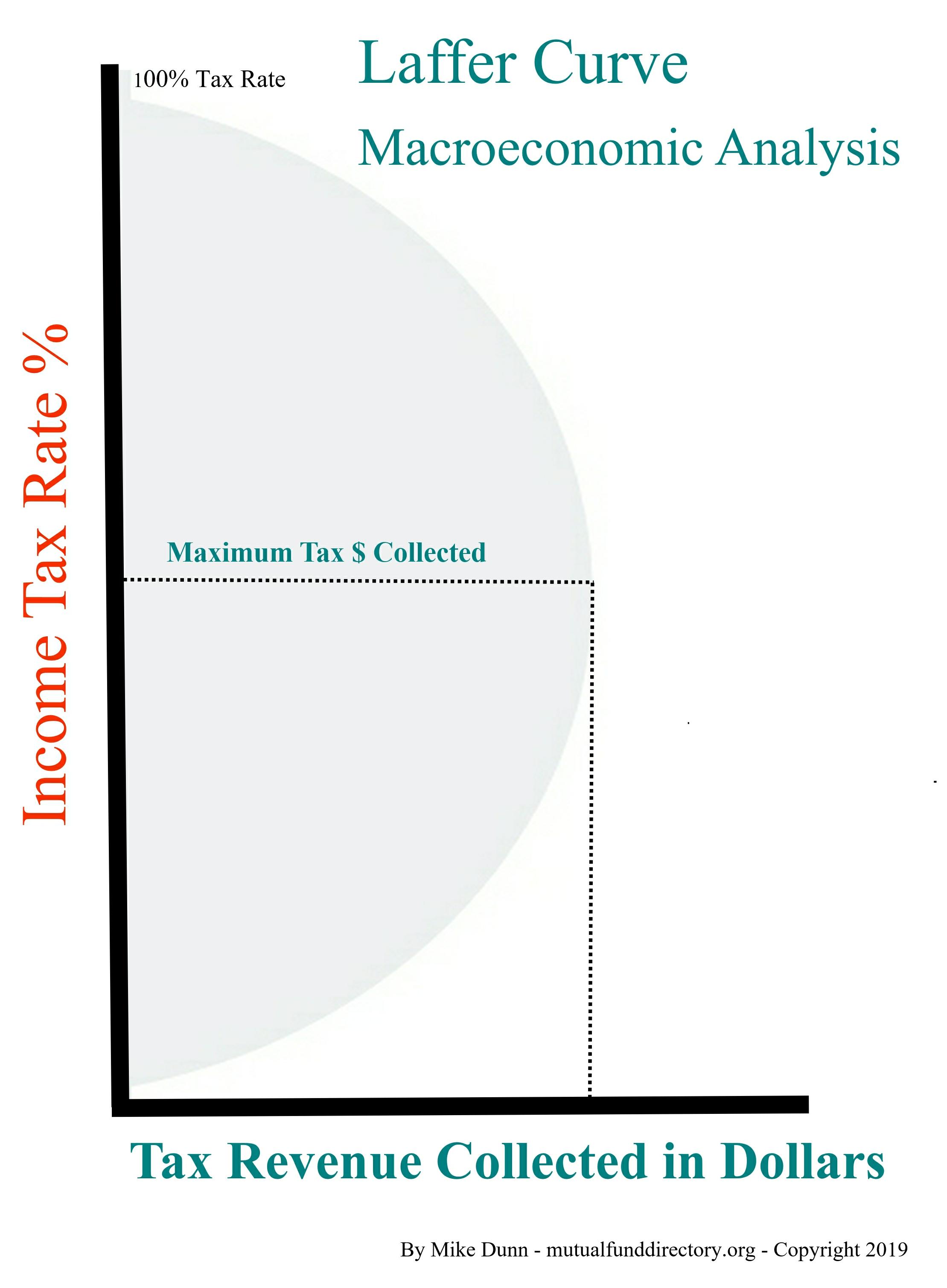 macroeconomic laffer curve graph