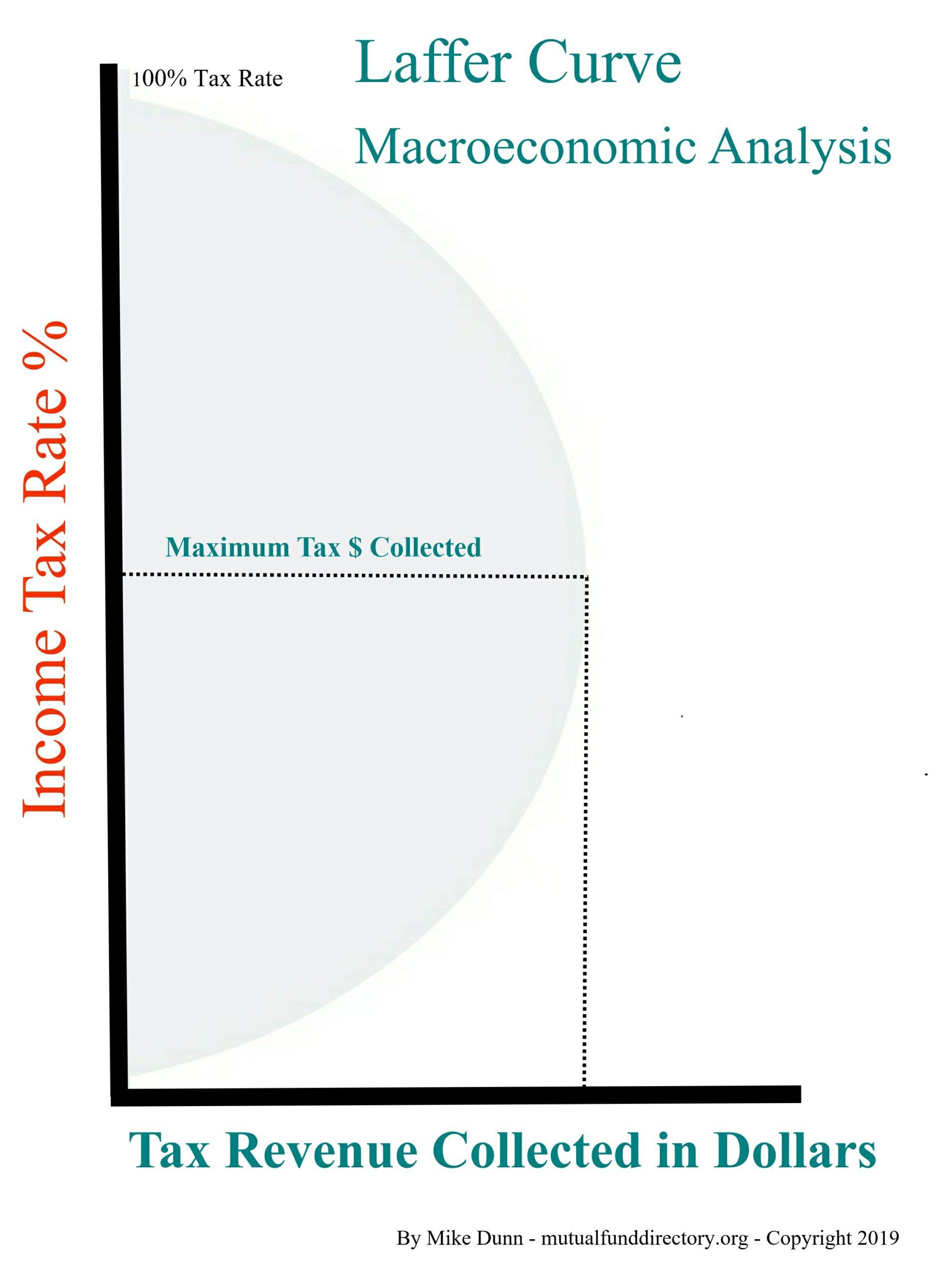 macroeconomic Laffer Curve
